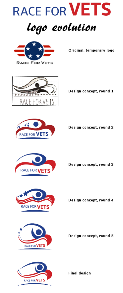 Race For Vets - Logo Evolution